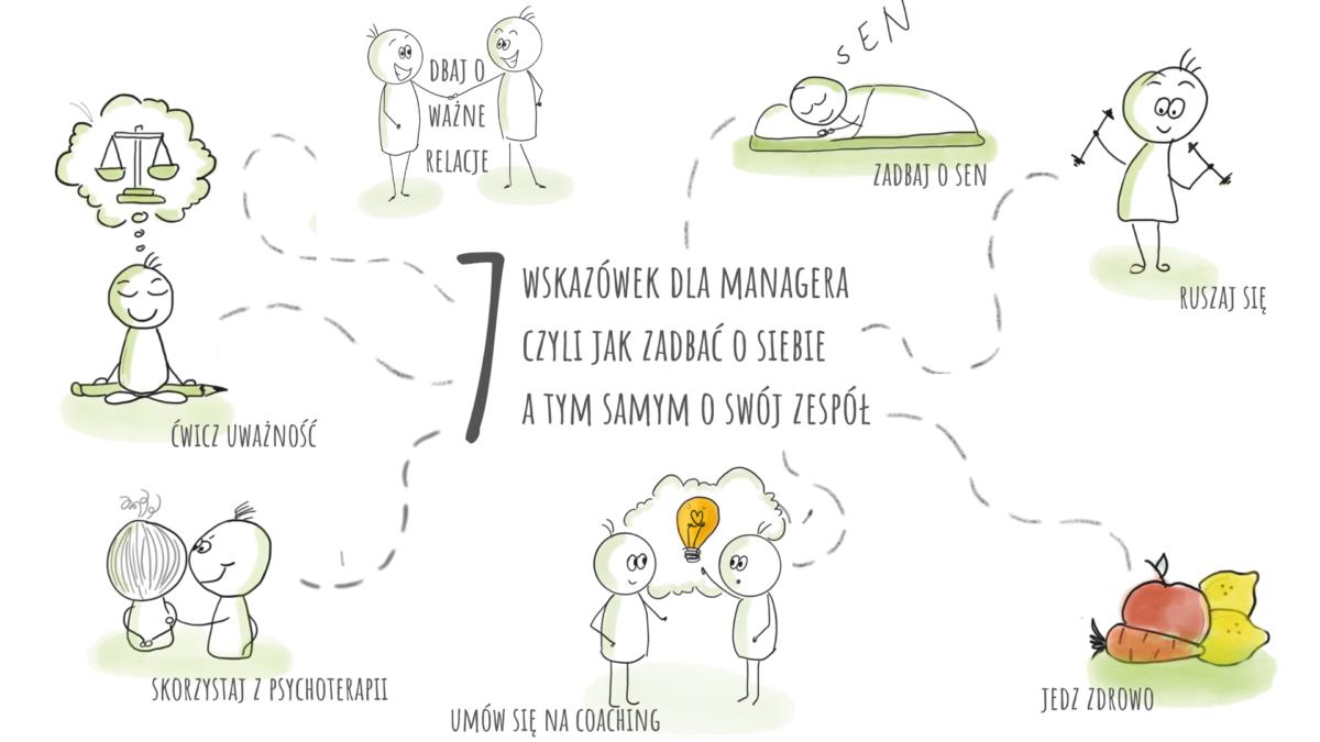 Infografika wskazówki dla managera - jak dbać o siebie i zespół - ćwić uważność, dbaj o relacje, dbaj o sen, ruszaj się, jedz zdrowo, skorzystaj z psychoterapii, umów się na coaching
